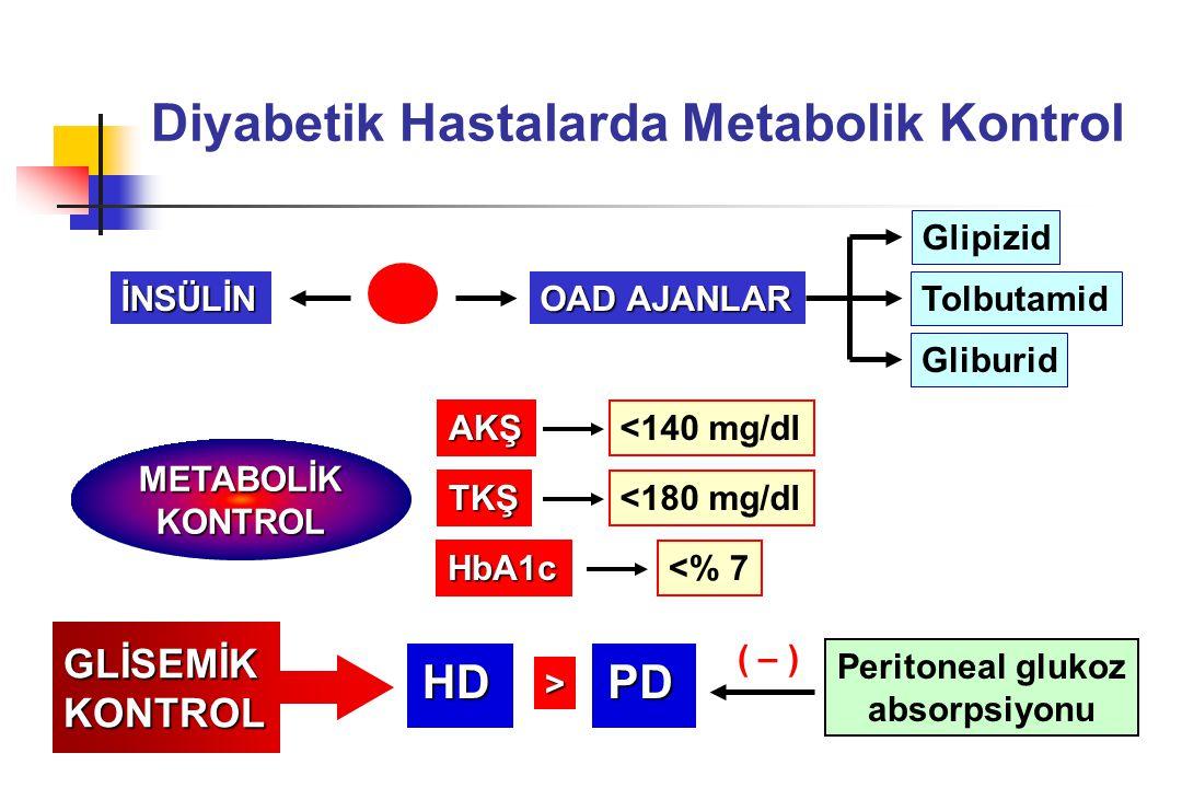 Diyabetik Hastalarda Metabolik Kontrol