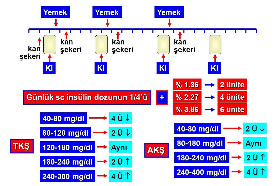 + TKŞ AKŞ Günlük sc insülin dozunun 1/4'ü Yemek Yemek Yemek kan şekeri