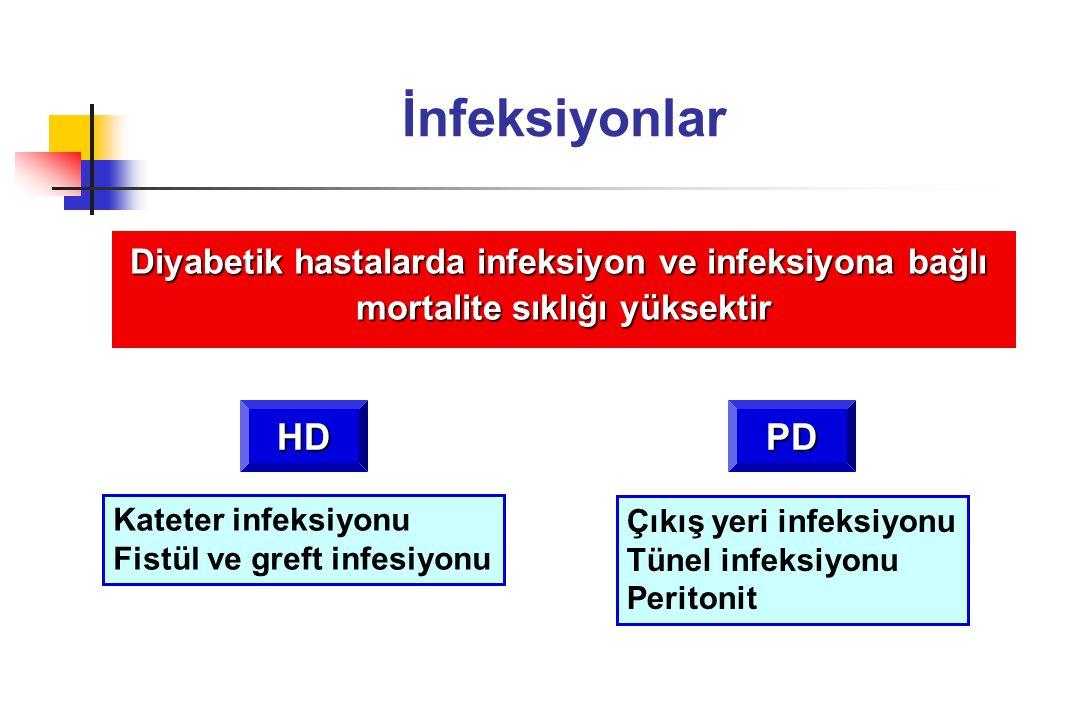 İnfeksiyonlar Diyabetik hastalarda infeksiyon ve infeksiyona bağlı. mortalite sıklığı yüksektir. HD.