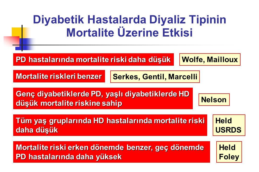 Diyabetik Hastalarda Diyaliz Tipinin Mortalite Üzerine Etkisi