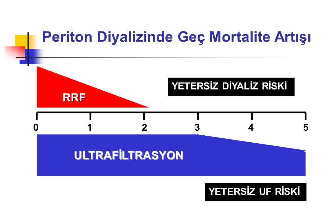 Periton Diyalizinde Geç Mortalite Artışı