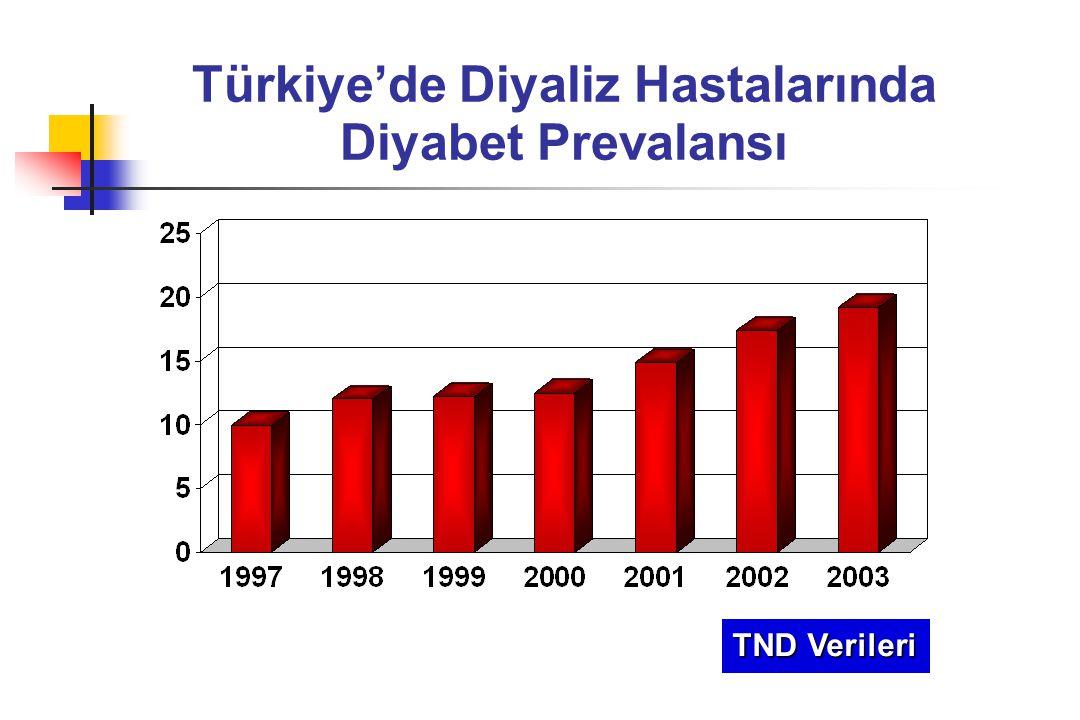 Türkiye'de Diyaliz Hastalarında Diyabet Prevalansı