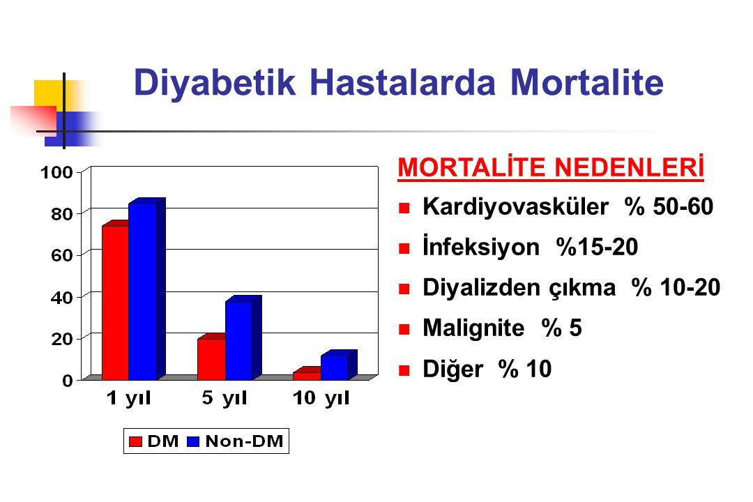 Diyabetik Hastalarda Mortalite