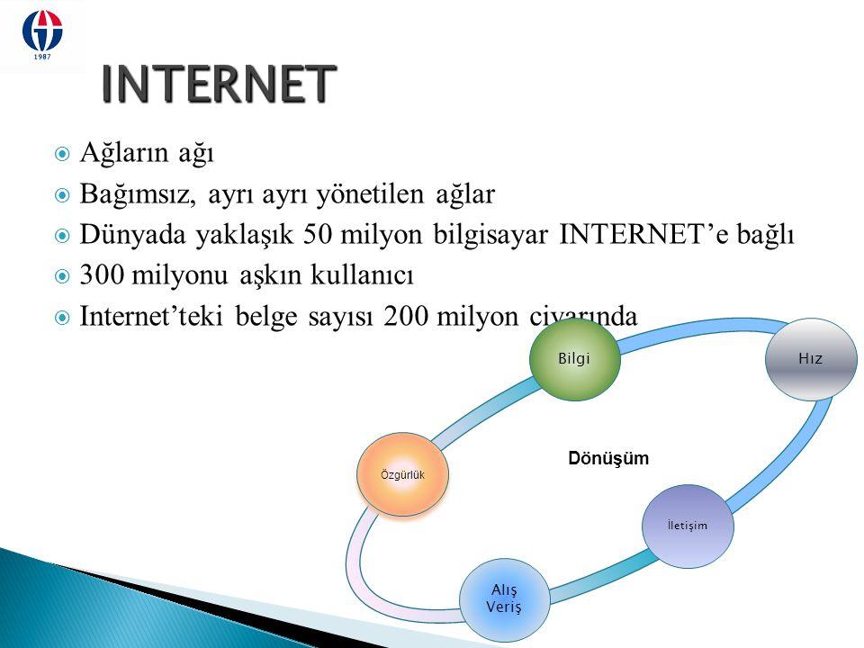 INTERNET Ağların ağı Bağımsız, ayrı ayrı yönetilen ağlar