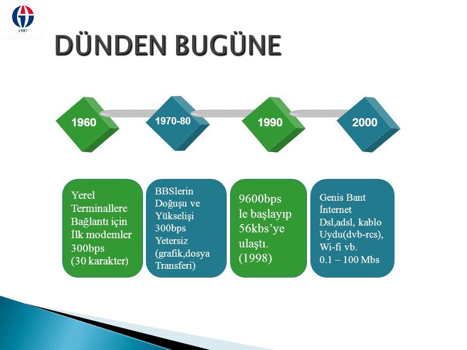 DÜNDEN BUGÜNE 9600bps le başlayıp 56kbs'ye ulaştı. (1998) 1960 1990
