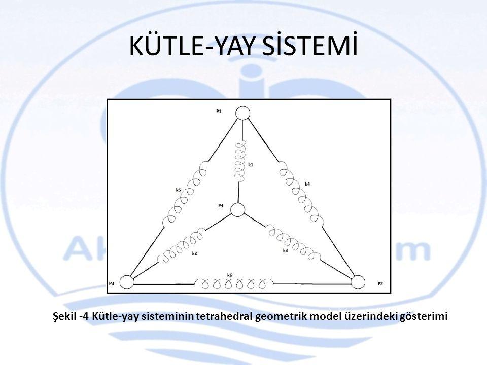 KÜTLE-YAY SİSTEMİ Şekil -4 Kütle-yay sisteminin tetrahedral geometrik model üzerindeki gösterimi