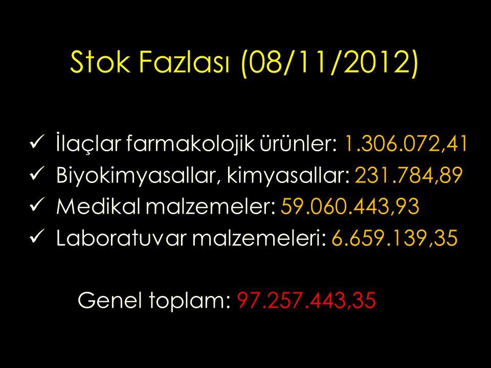 Stok Fazlası (08/11/2012) İlaçlar farmakolojik ürünler: 1.306.072,41