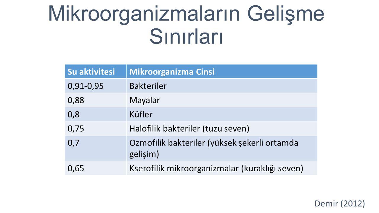 Mikroorganizmaların Gelişme Sınırları