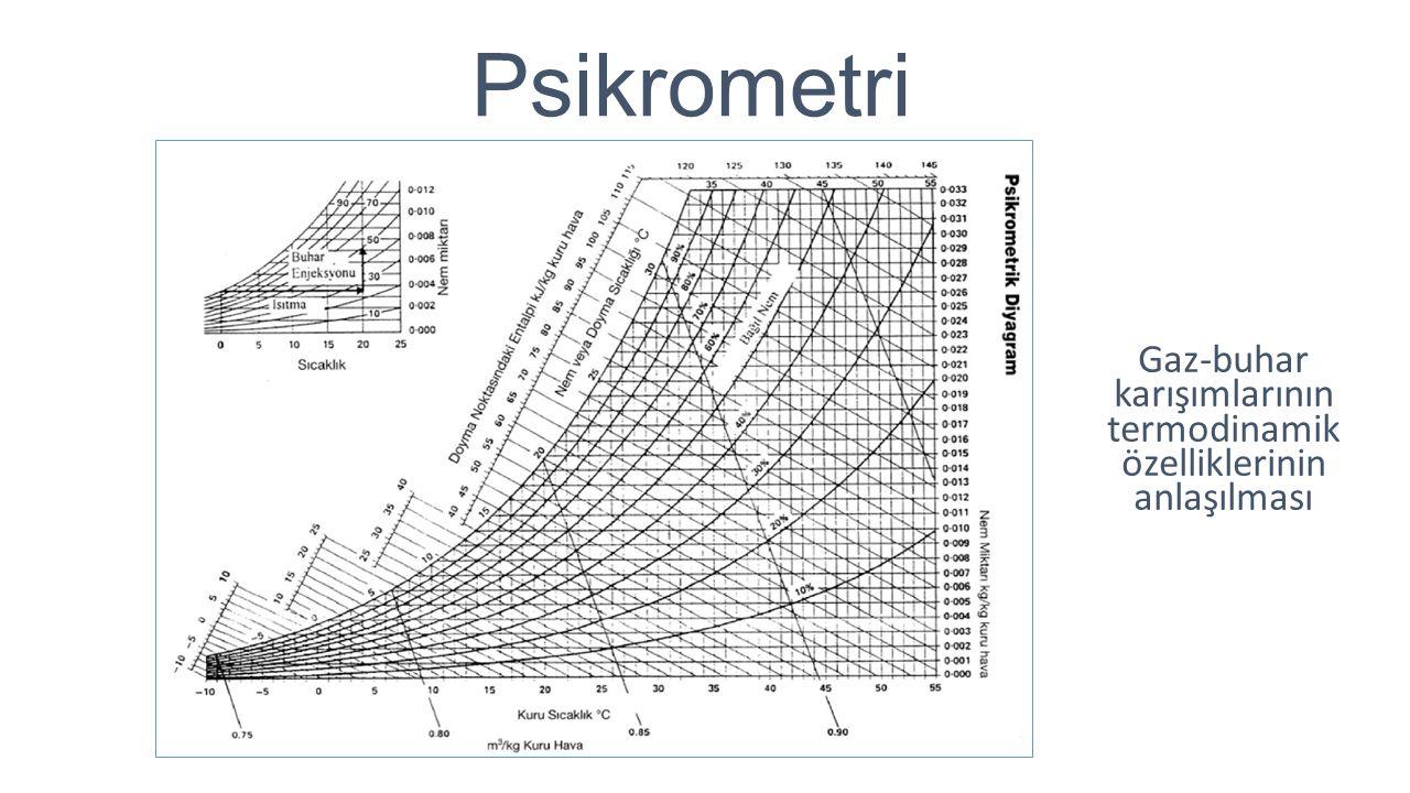 Gaz-buhar karışımlarının termodinamik özelliklerinin anlaşılması