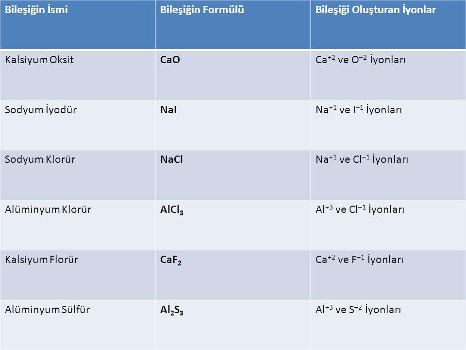 Bileşiğin İsmi Bileşiğin Formülü. Bileşiği Oluşturan İyonlar. Kalsiyum Oksit. CaO Ca+2 ve O–2 İyonları.
