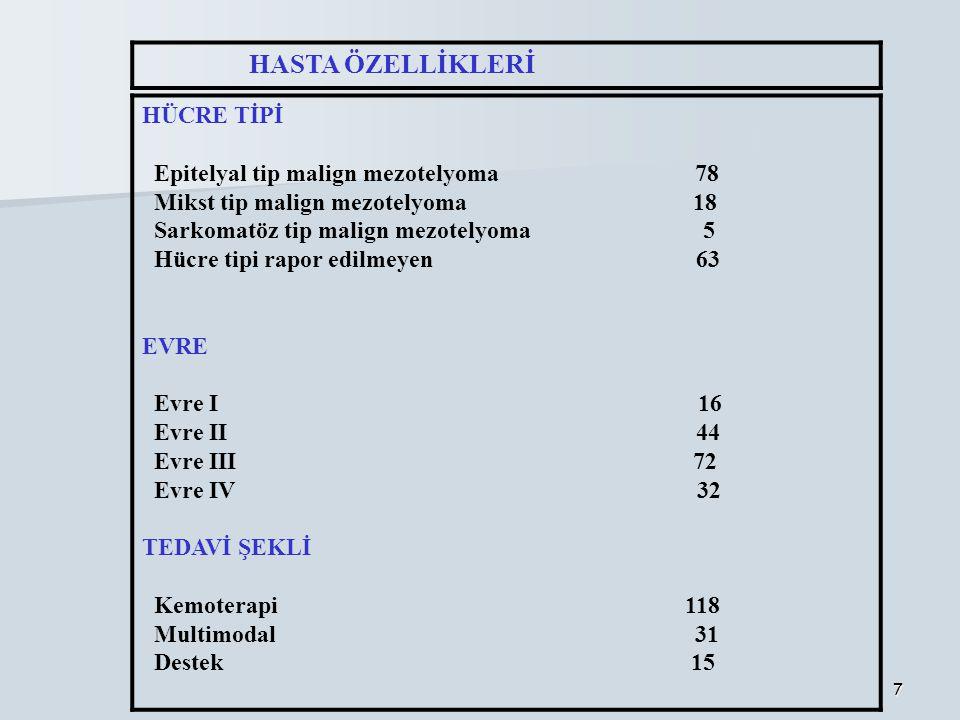 Epitelyal tip malign mezotelyoma 78 Mikst tip malign mezotelyoma 18