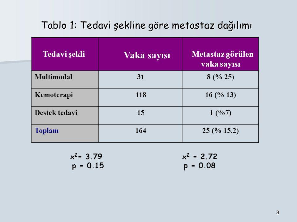 Metastaz görülen vaka sayısı
