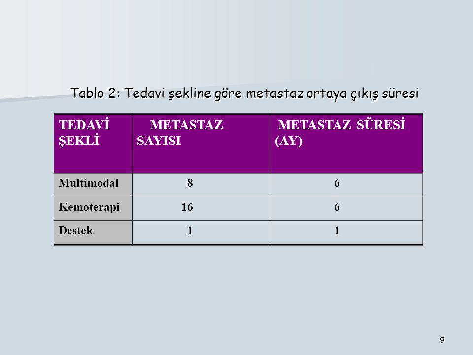 Tablo 2: Tedavi şekline göre metastaz ortaya çıkış süresi TEDAVİ ŞEKLİ