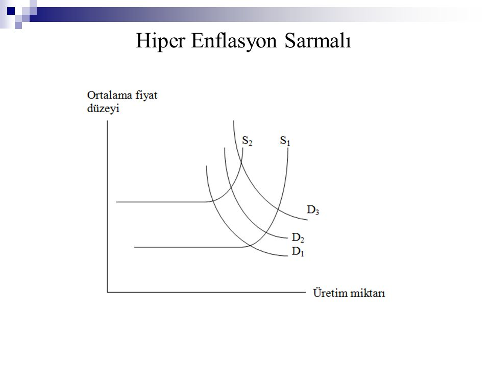Hiper Enflasyon Sarmalı