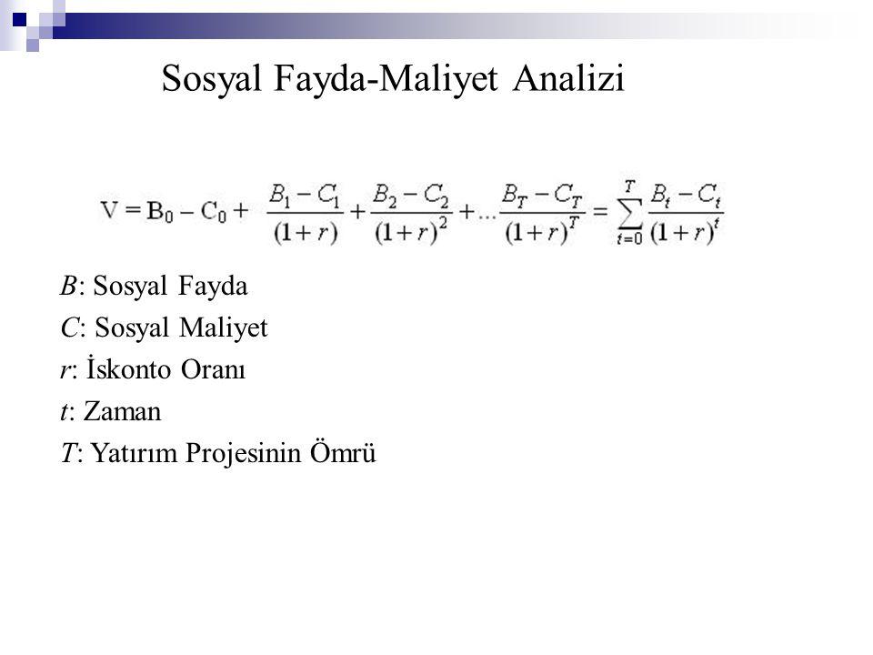 Sosyal Fayda-Maliyet Analizi
