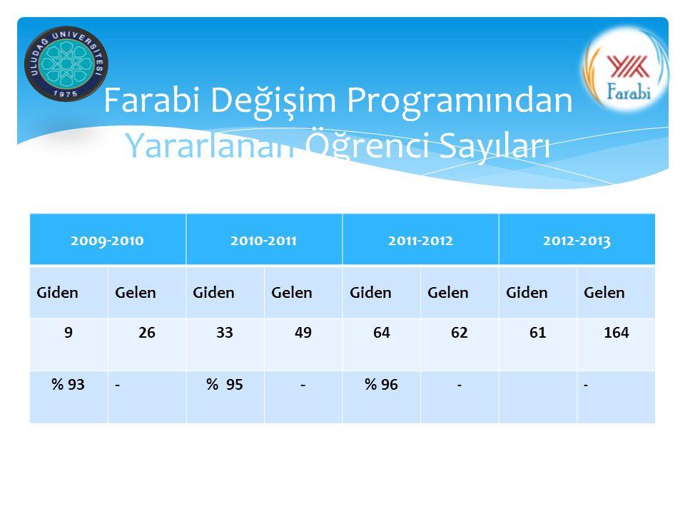 Farabi Değişim Programından Yararlanan Öğrenci Sayıları