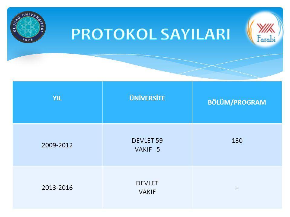 PROTOKOL SAYILARI YIL ÜNİVERSİTE BÖLÜM/PROGRAM 2009-2012 DEVLET 59