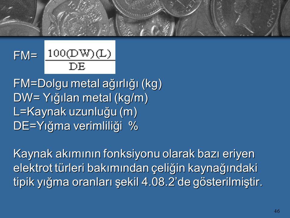 FM= FM=Dolgu metal ağırlığı (kg) DW= Yığılan metal (kg/m) L=Kaynak uzunluğu (m) DE=Yığma verimliliği % Kaynak akımının fonksiyonu olarak bazı eriyen elektrot türleri bakımından çeliğin kaynağındaki tipik yığma oranları şekil 4.08.2'de gösterilmiştir.