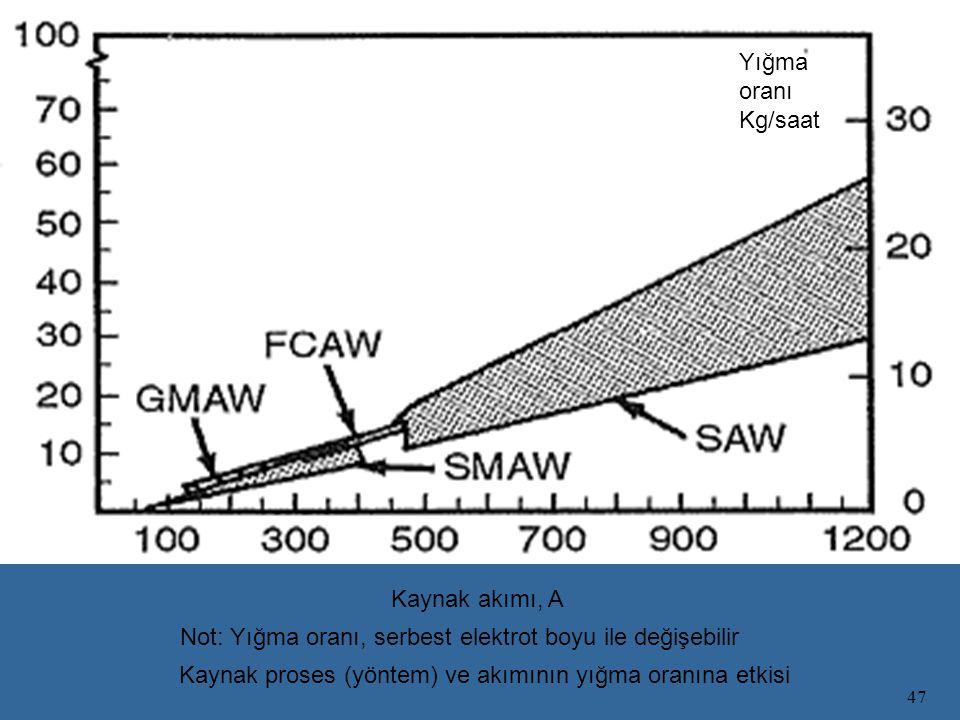 Yığma oranı Kg/saat Kaynak akımı, A. Not: Yığma oranı, serbest elektrot boyu ile değişebilir.