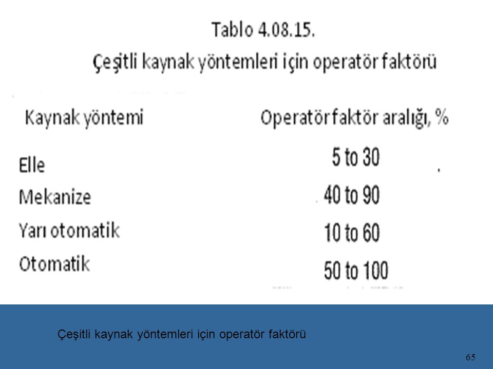 Çeşitli kaynak yöntemleri için operatör faktörü