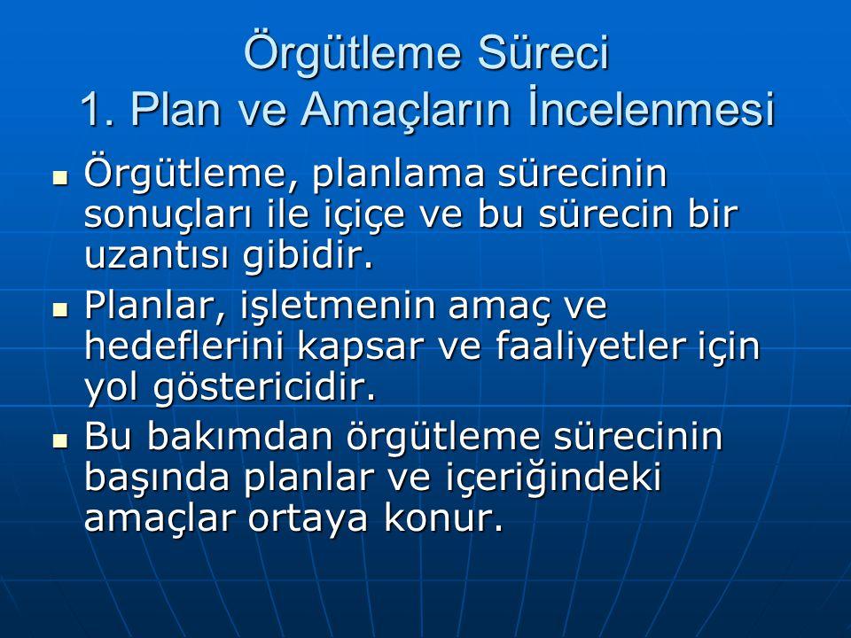 Örgütleme Süreci 1. Plan ve Amaçların İncelenmesi