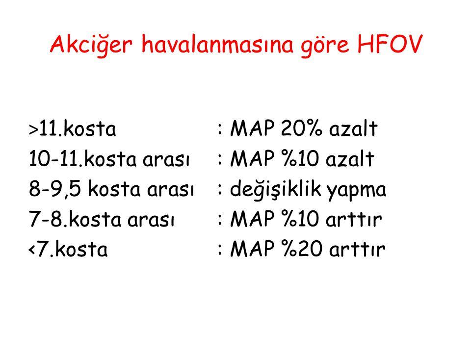 Akciğer havalanmasına göre HFOV