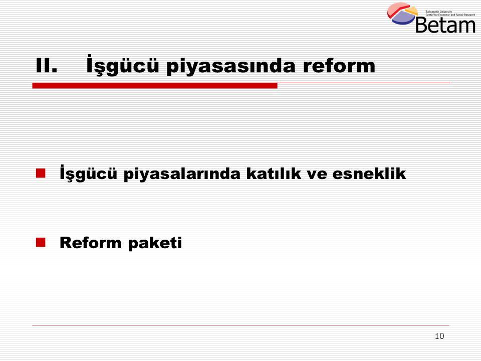 İşgücü piyasasında reform