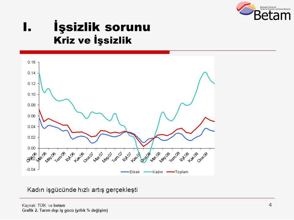 İşsizlik sorunu Kriz ve İşsizlik