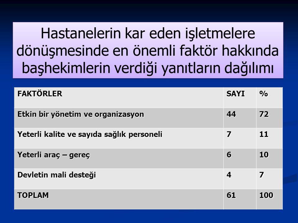 Hastanelerin kar eden işletmelere dönüşmesinde en önemli faktör hakkında başhekimlerin verdiği yanıtların dağılımı