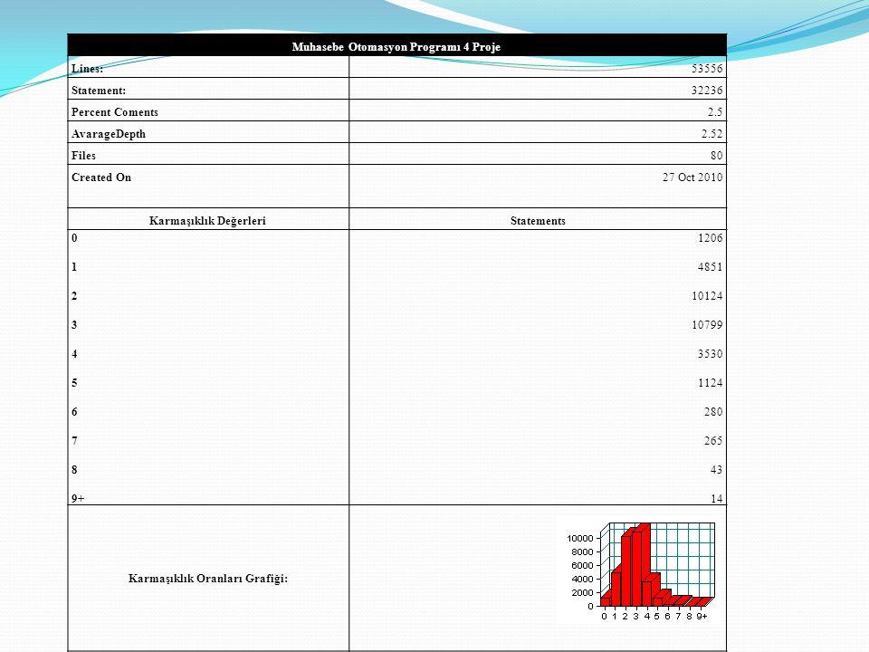 Muhasebe Otomasyon Programı 4 Proje Lines: 53556 Statement: 32236