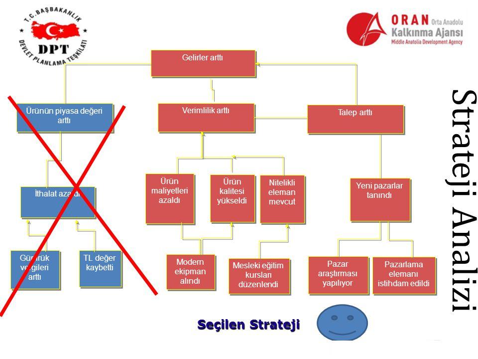 Strateji Analizi Seçilen Strateji Gelirler arttı