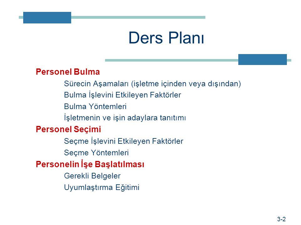 Ders Planı Personel Bulma Personel Seçimi Personelin İşe Başlatılması