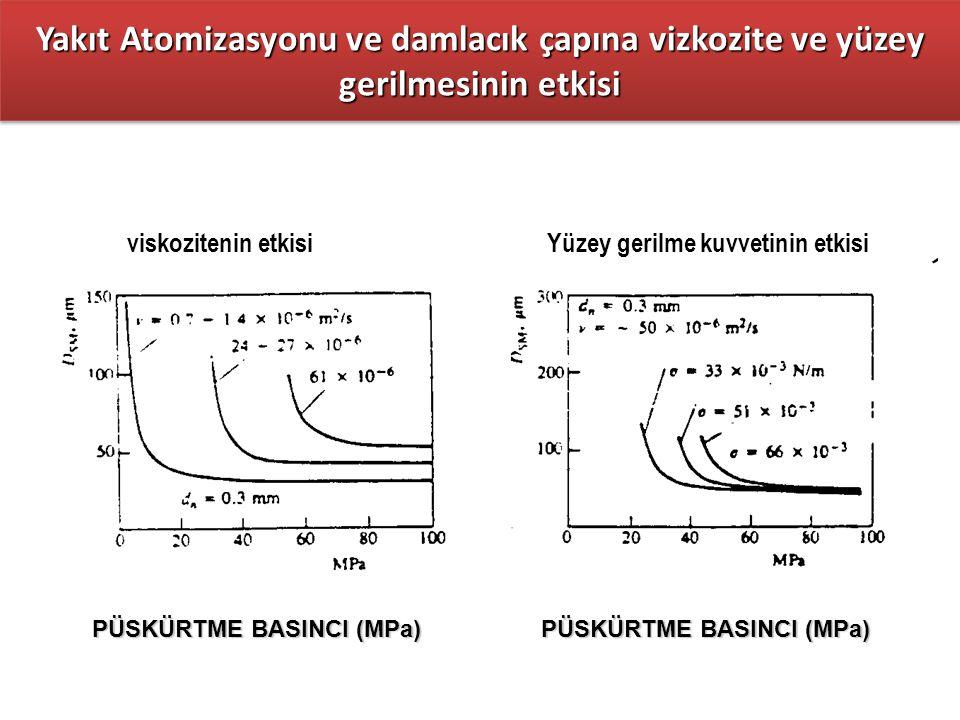 Yakıt Atomizasyonu ve damlacık çapına vizkozite ve yüzey gerilmesinin etkisi