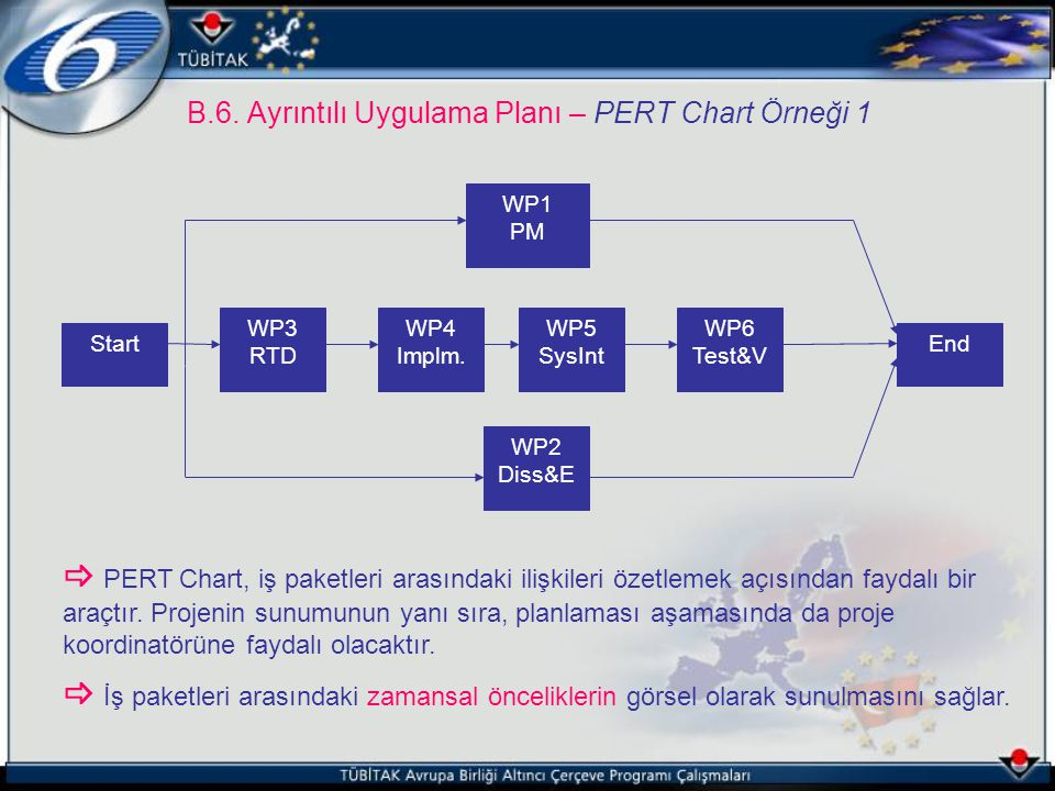 B.6. Ayrıntılı Uygulama Planı – PERT Chart Örneği 1