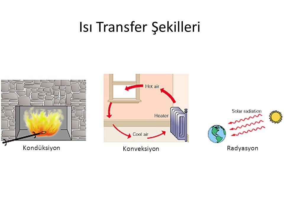 Isı Transfer Şekilleri