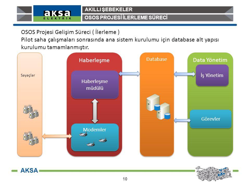 OSOS Projesi Gelişim Süreci ( İlerleme )