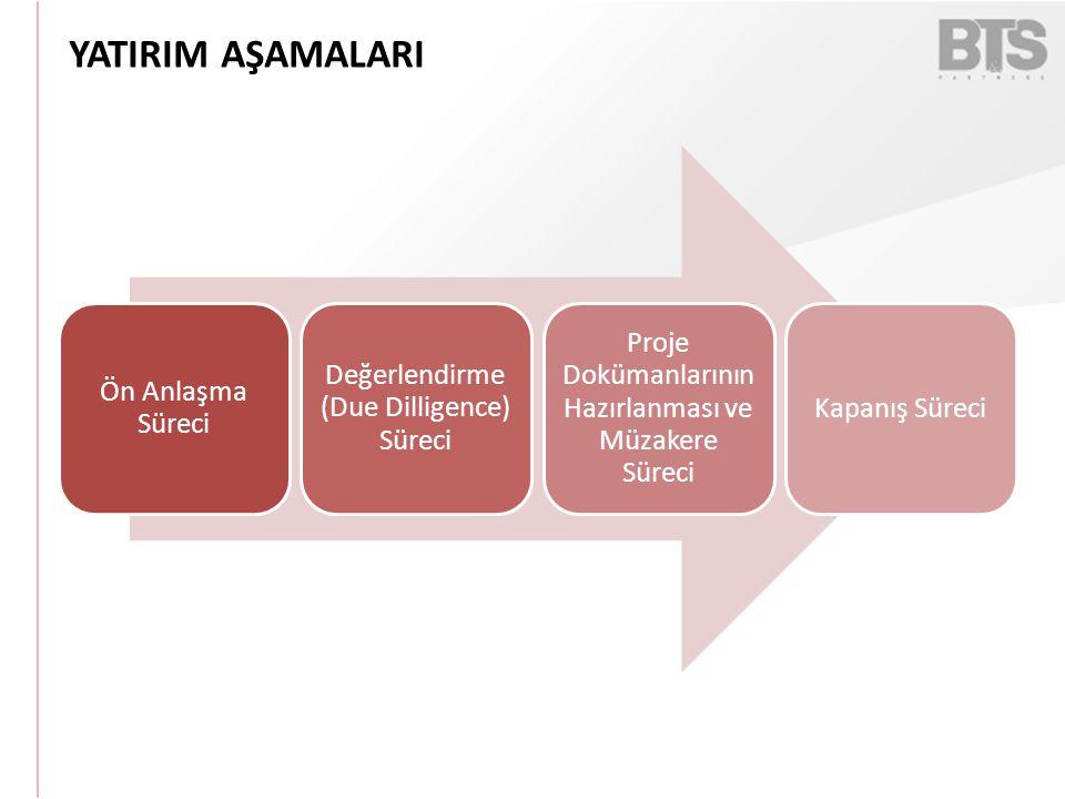 YATIRIM AŞAMALARI Proje Dokümanlarının Hazırlanması ve Müzakere Süreci