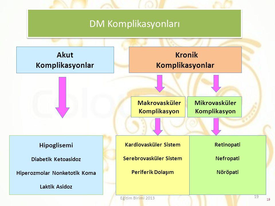 DM Komplikasyonları Akut Komplikasyonlar Kronik Komplikasyonlar