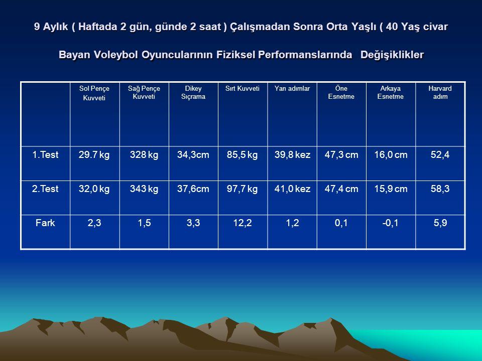 9 Aylık ( Haftada 2 gün, günde 2 saat ) Çalışmadan Sonra Orta Yaşlı ( 40 Yaş civar Bayan Voleybol Oyuncularının Fiziksel Performanslarında Değişiklikler