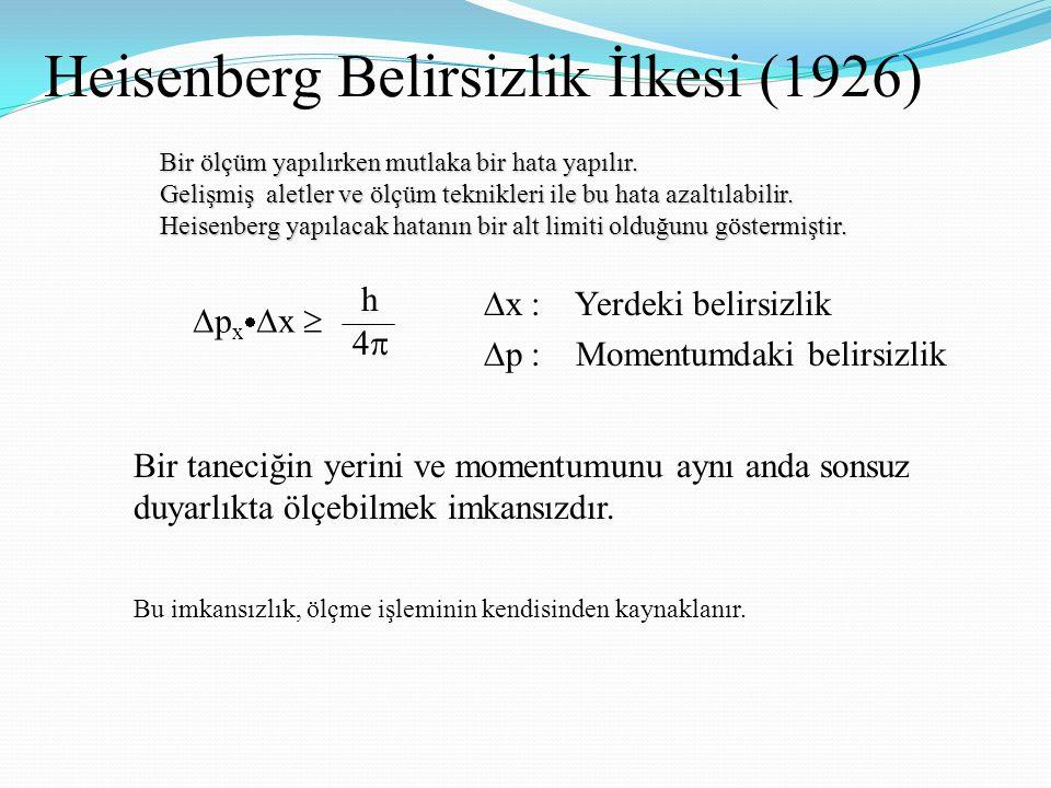 Heisenberg Belirsizlik İlkesi (1926)