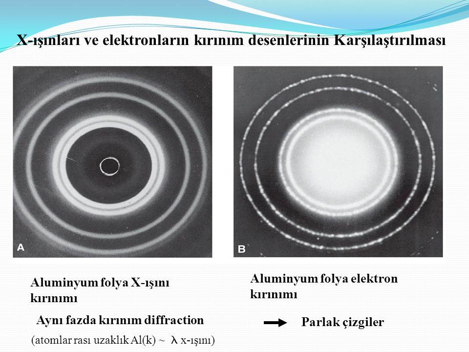 X-ışınları ve elektronların kırınım desenlerinin Karşılaştırılması