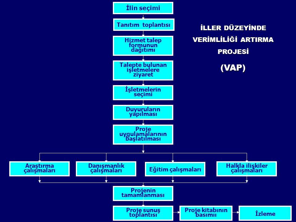 (VAP) İLLER DÜZEYİNDE VERİMLİLİĞİ ARTIRMA PROJESİ İlin seçimi