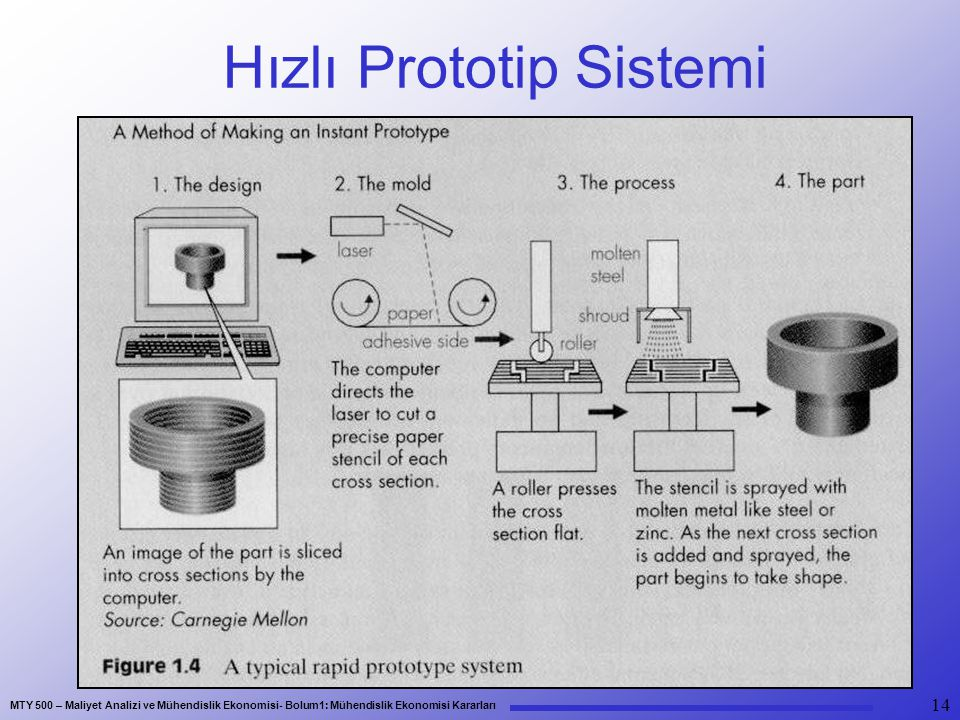 Hızlı Prototip Sistemi