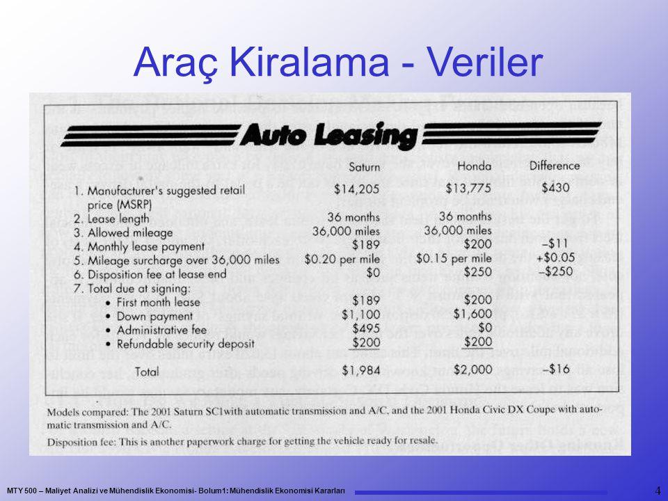 Araç Kiralama - Veriler