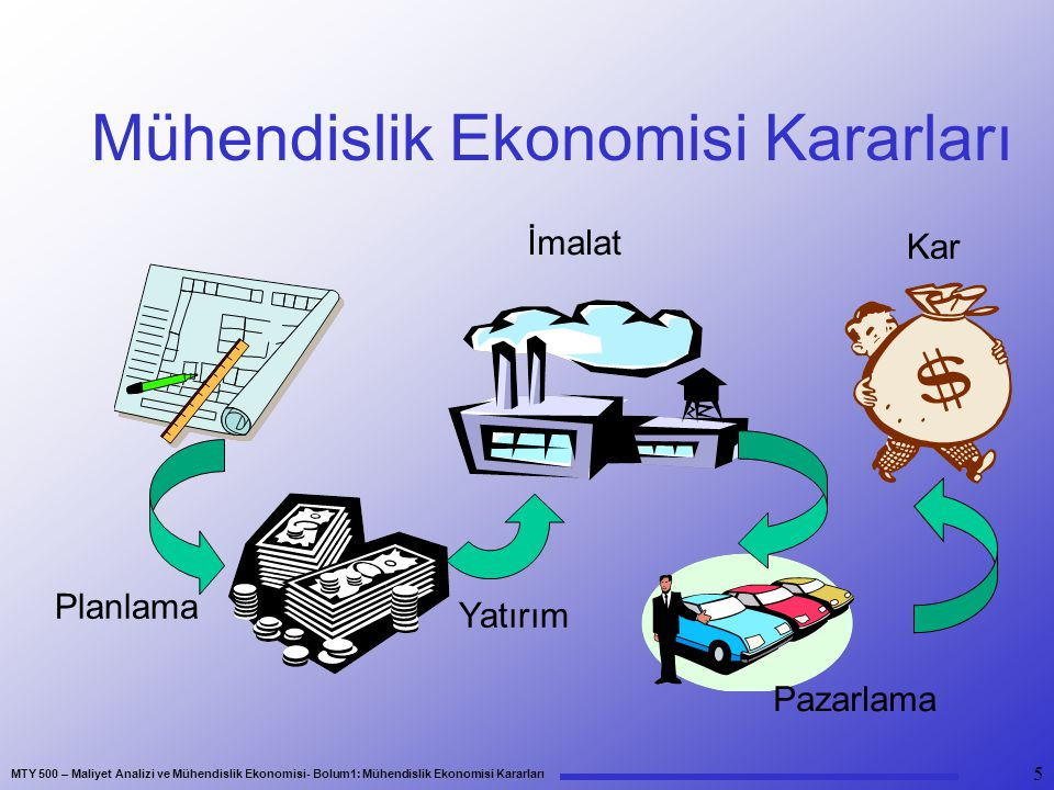 Mühendislik Ekonomisi Kararları