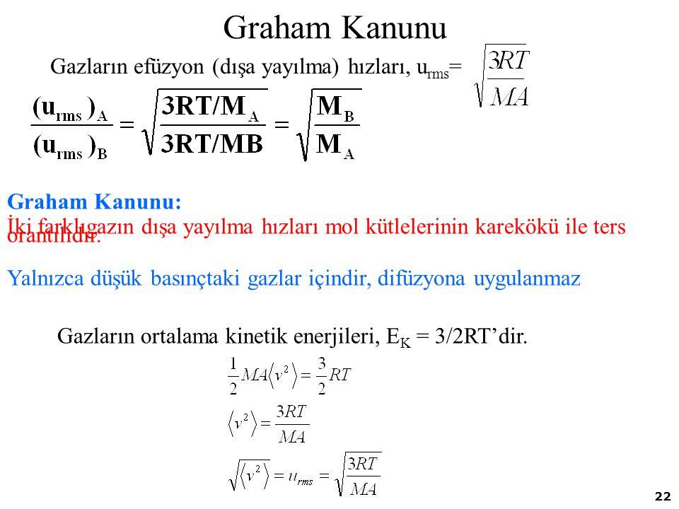 Graham Kanunu Gazların efüzyon (dışa yayılma) hızları, urms=