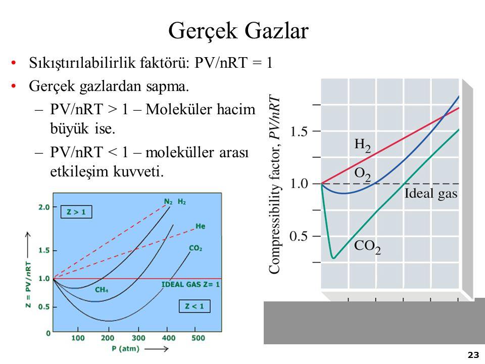 Gerçek Gazlar Sıkıştırılabilirlik faktörü: PV/nRT = 1