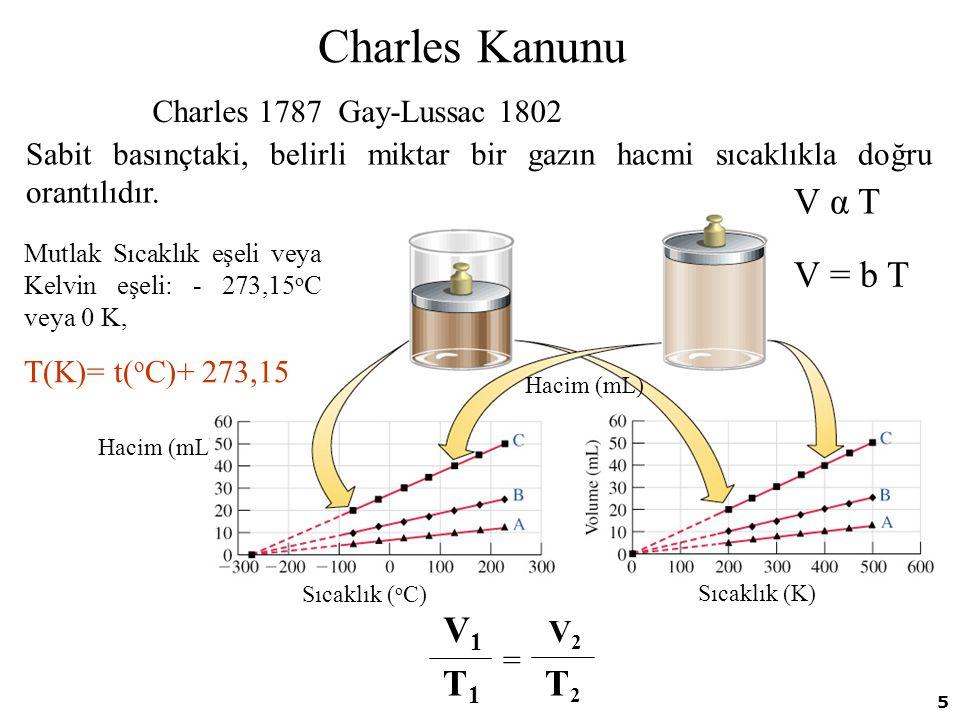 Charles Kanunu V α T V = b T V1 V2 T1 T2 Charles 1787 Gay-Lussac 1802