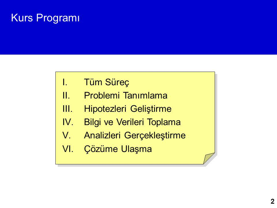 Kurs Programı Tüm Süreç Problemi Tanımlama Hipotezleri Geliştirme