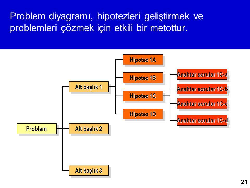 Problem diyagramı, hipotezleri geliştirmek ve problemleri çözmek için etkili bir metottur.